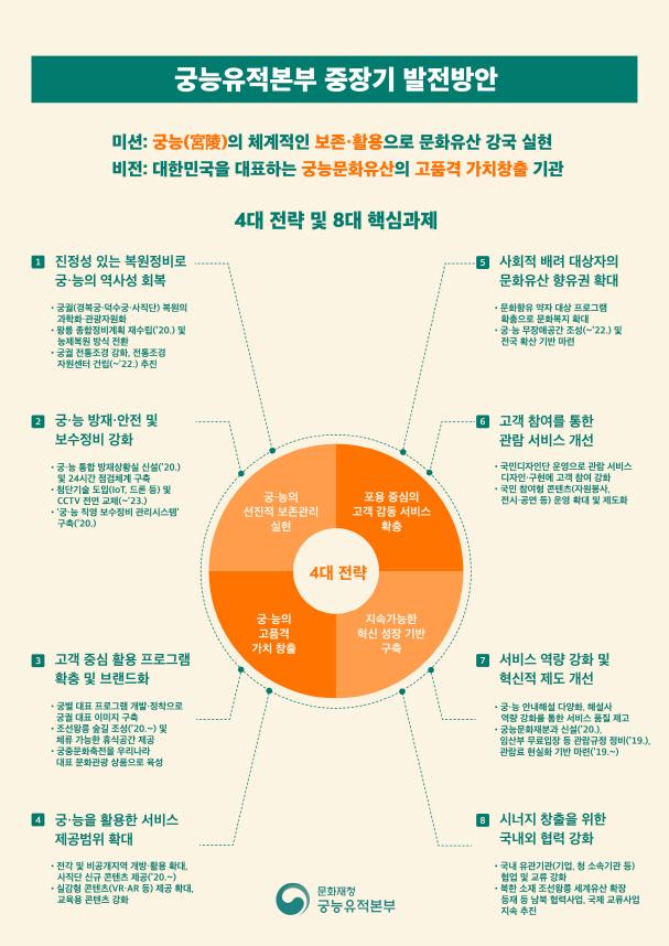 궁능유적본부, 중장기 발전방안(2019~2023) 발표