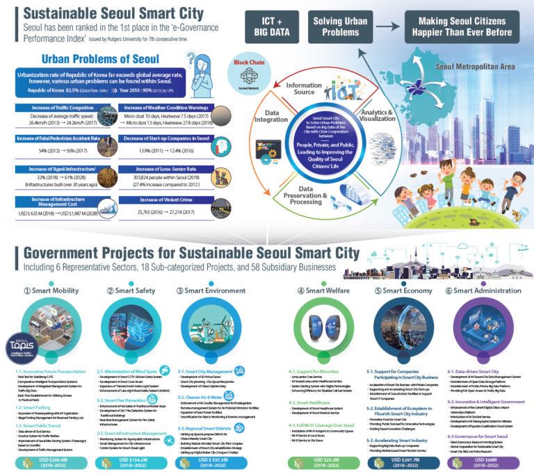 서울기술연구원, 17일 국제스마트시티 컨퍼런스에서 '스마트시티 미래비전 선포'