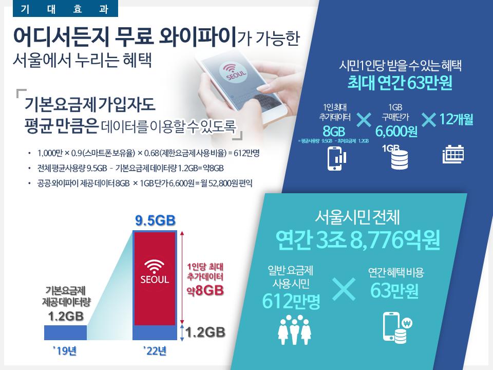 서울 전역에 '무료 공공 와이파이'… 통신기본권 전면보장