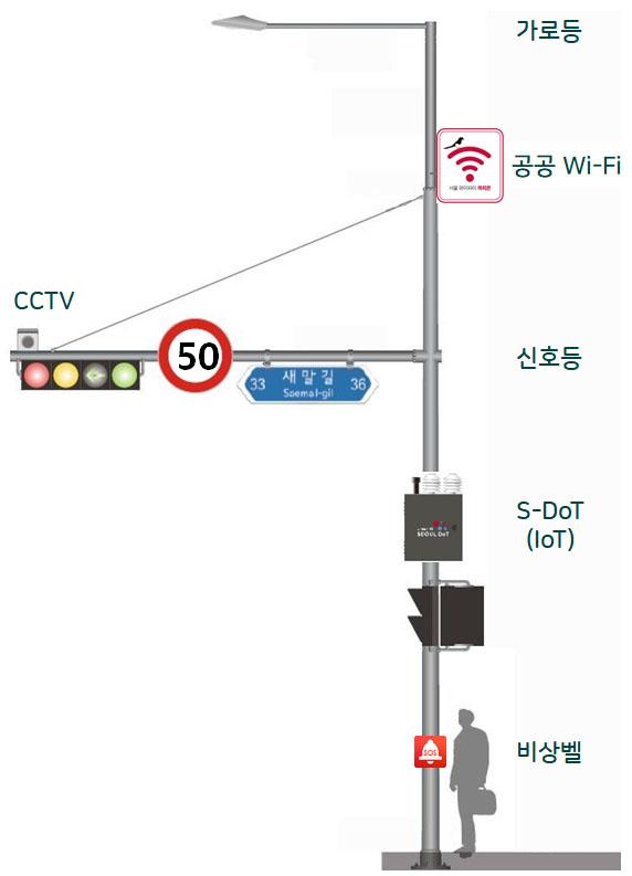 도시인프라의 진화…서울시, 신호등, CCTV 등에 ICT 결합한 스마트폴 시범설치