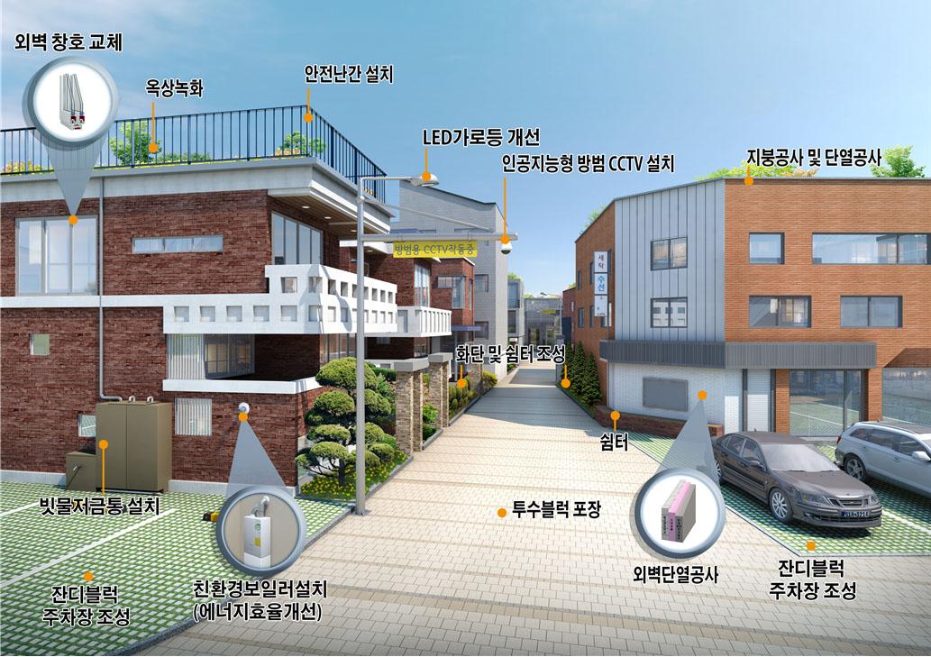 서울시, 낡은 주택과 골목길 패키지 개선사업 본격 추진