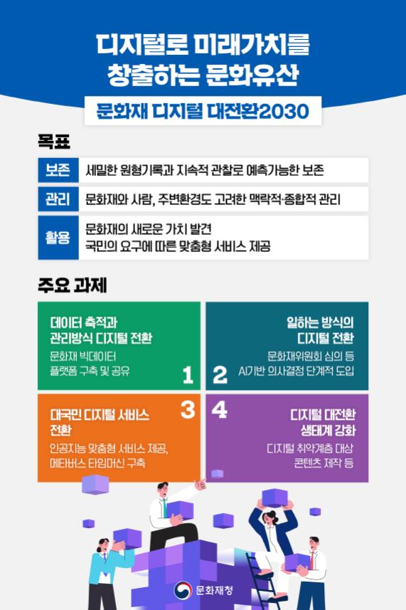문화재청, '문화재 디지털 대전환 2030' 발표